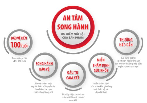 Các điểm nổi bật của sản phẩm bảo hiểm An Tâm Song Hành Dai-ichi Life